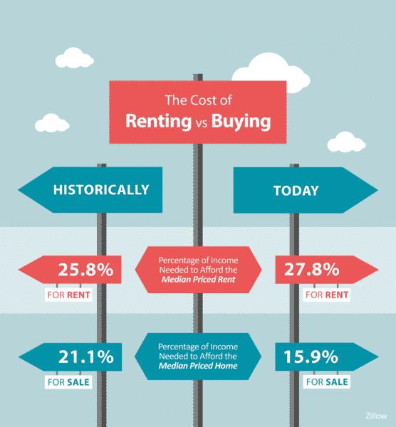 Renting Versus Homeownership - Team Tag It Sold